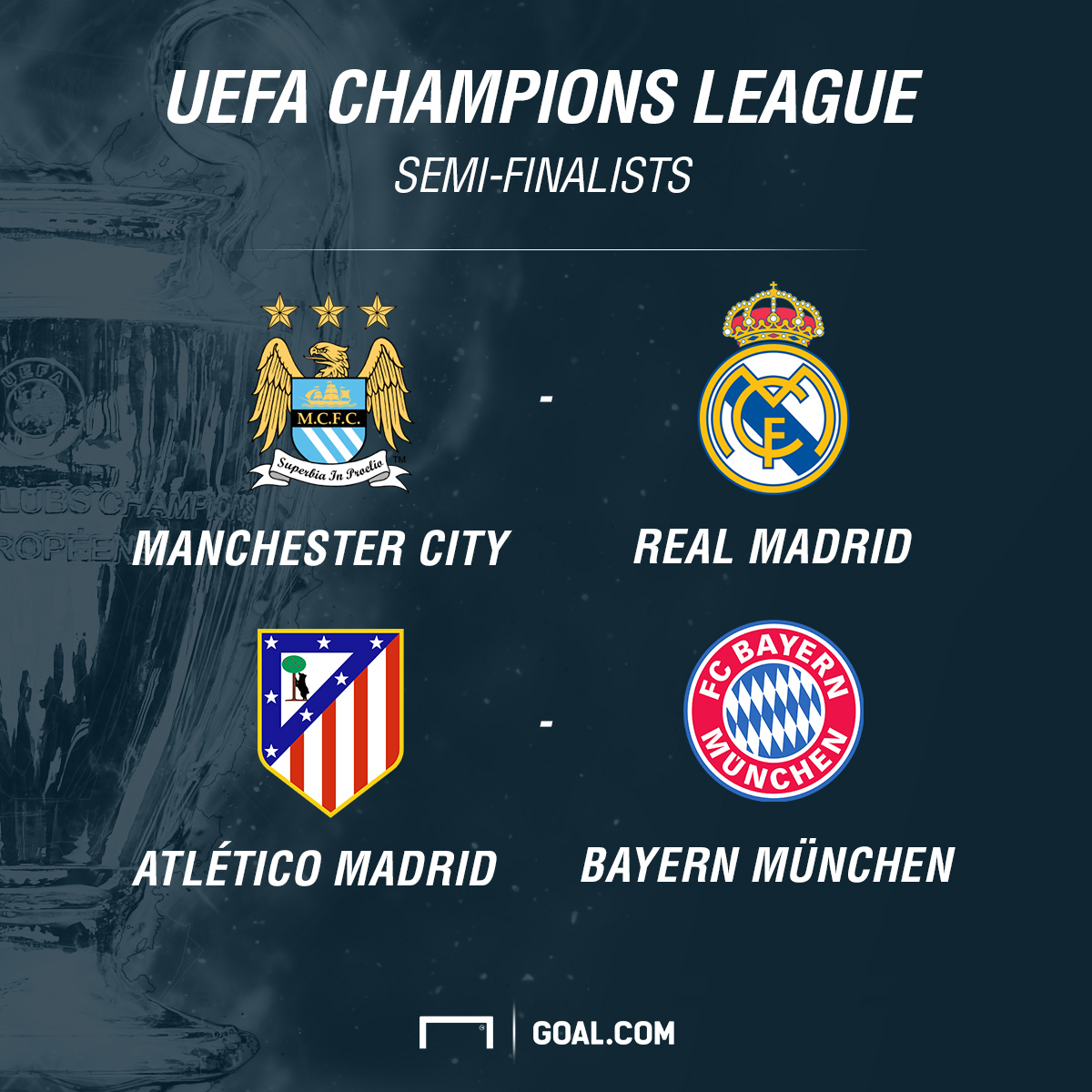 Real Madrid To Play Man-City, Avoids Both Atletico And Bayern Munich