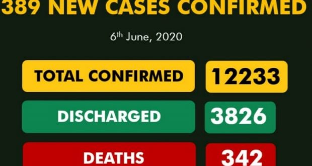 COVID-19 UPDATES: Nigeria's COVID-19 Cases pass 12,000, Death Toll Hits 342