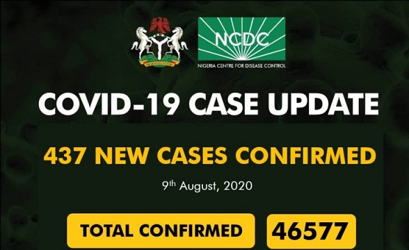 Nigeria reports 437 New cases of COVID-19