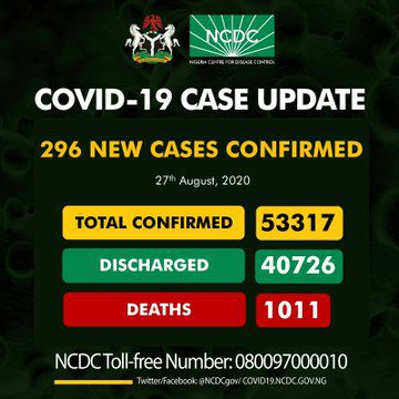 296 New COVID-19 Cases Recorded in 16 States, FCT