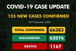 COVID-: NCDC Reports 155 New COVID-19 Infections